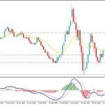 EURUSD Broke Below 1.0880 as US Stock Market Regained Momentum