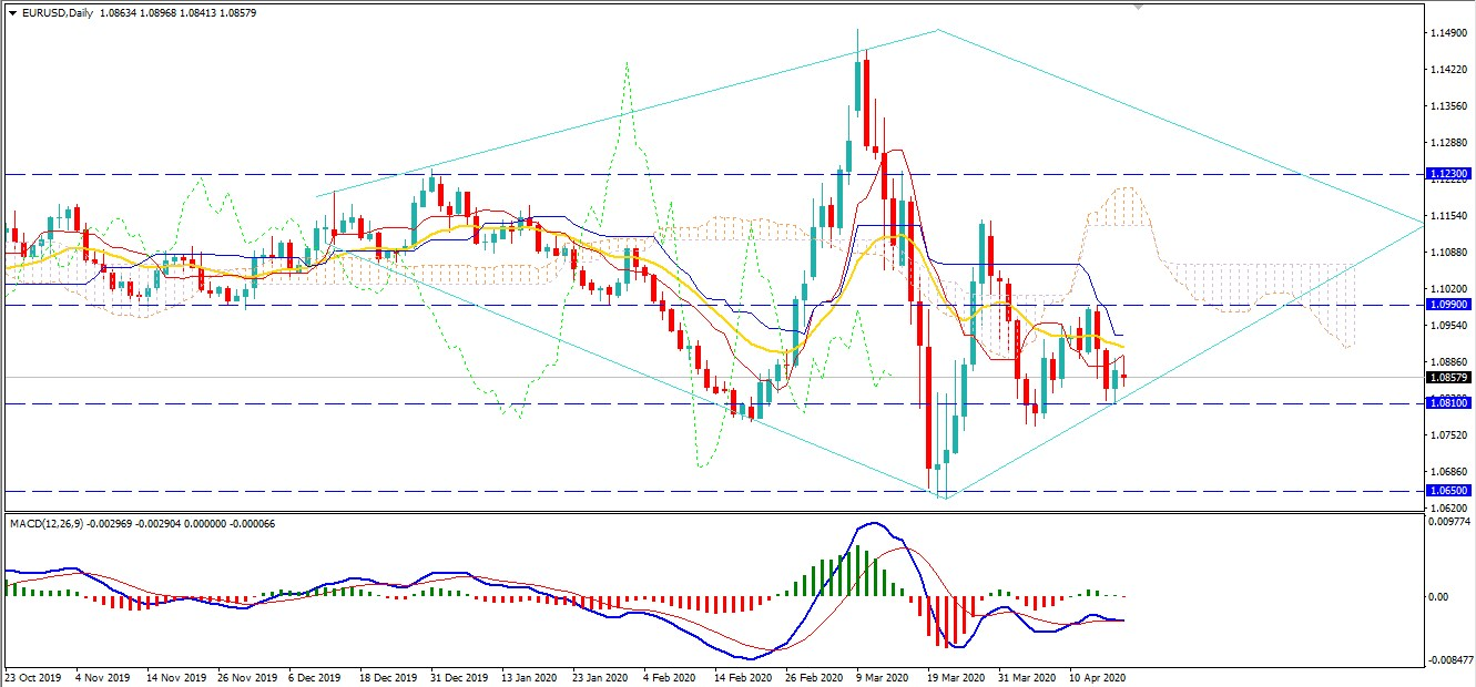 EURUSD Price Indecisive Below 1.0890 - What Next?