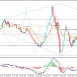 EURUSD Indecisive Below 1.0890 Resistance - What Next?