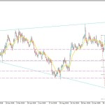 GBPUSD Bullish Trend to Continue Towards 1.2800?