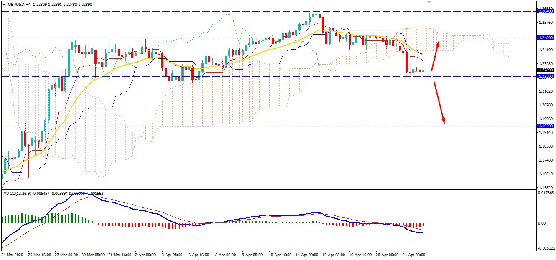 GBPUSD to Break Below $1.2250 Again or strike higher?