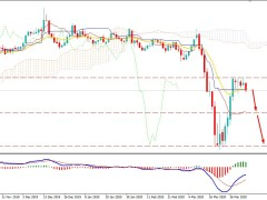 Can GBPUSD Bears Push the Price Lower Towards 1.20 Again?