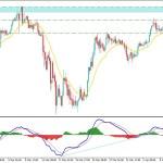 Can Gold Bulls Climb Higher Towards $1700 This Time?