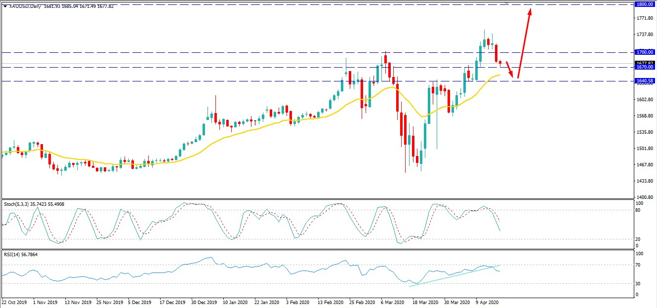 Gold Sustains Above $1670 - Can Continue the Bullish Trend?