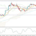 Gold Price Consolidating Below $1700 - Can Reach at 2011's High?
