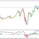 Gold Continues Higher Towards $1800 Despite Recent Correction