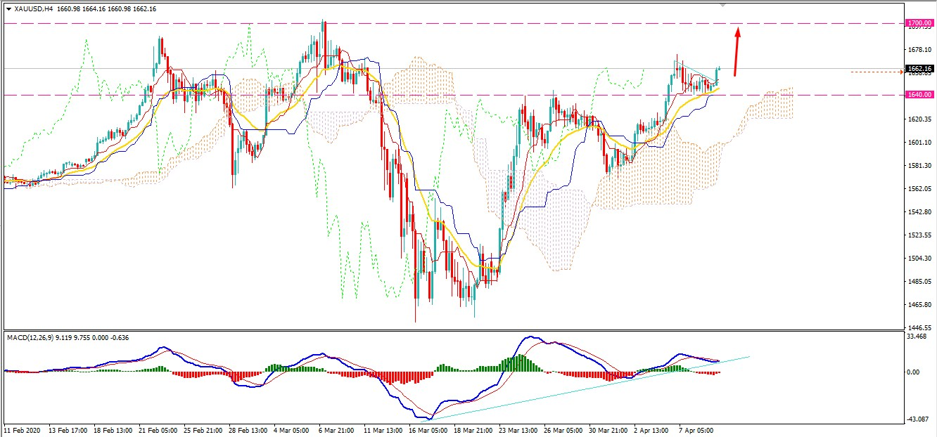 Gold Found Support at $1640 - Can Climb Higher?