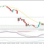 Oil Still Indecisive Below $27.50 - Can Break Higher?