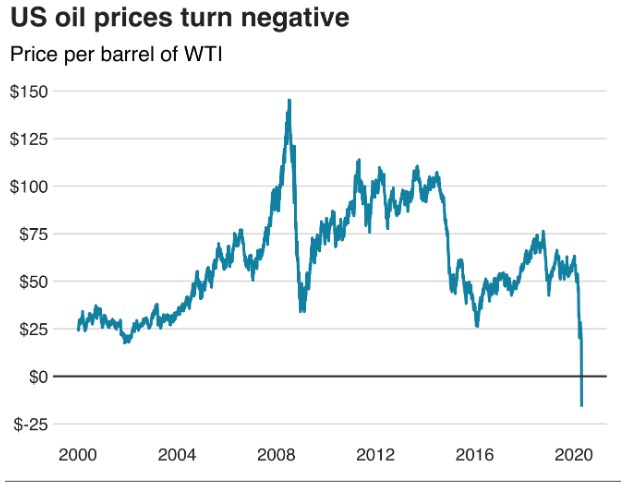 Oil Price Historical Drop at Minus $37.63 Level - What Next?