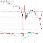 Oil Price Dropped to $11 per Barrel - Will Decline Again?