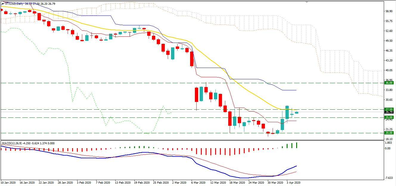 Oil Bulls Failed to Break Above $27.50 -What Is Next?