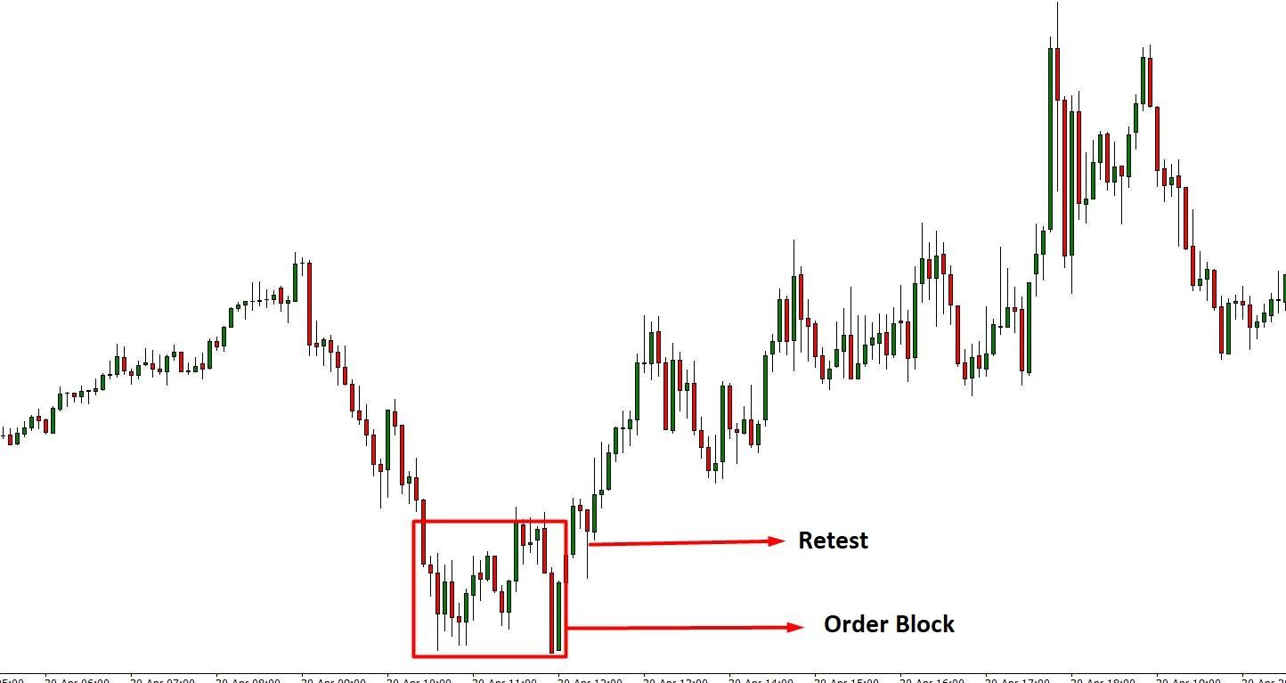 Forex Trading system- AtozMarkets