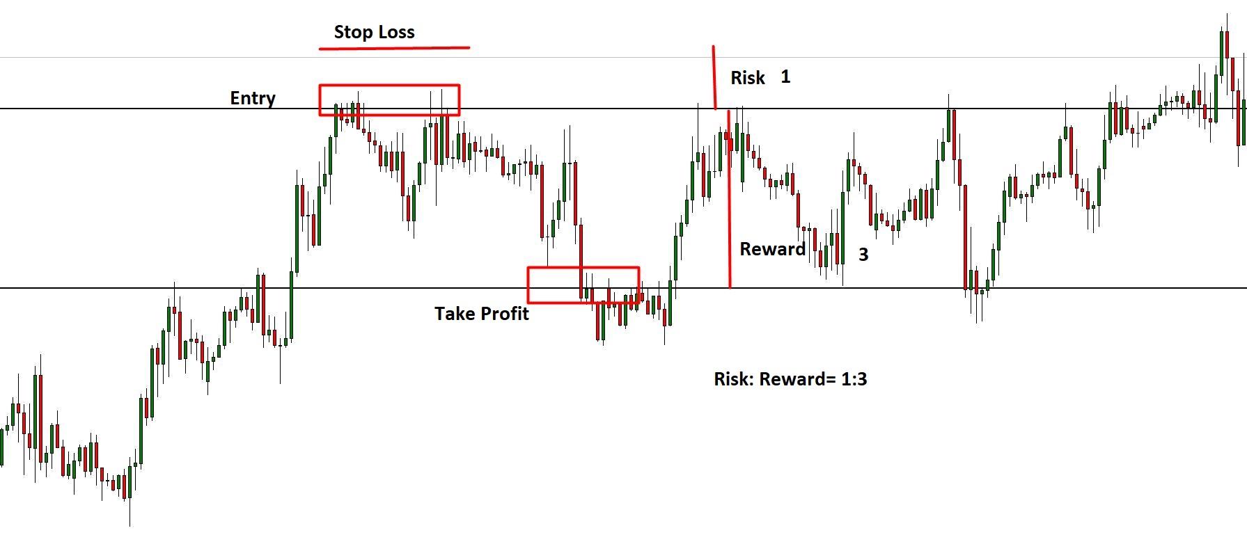 suitable risk-reward ratio