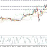 Gold Price Consolidating Below $1750 due to Coronavirus Second Wave