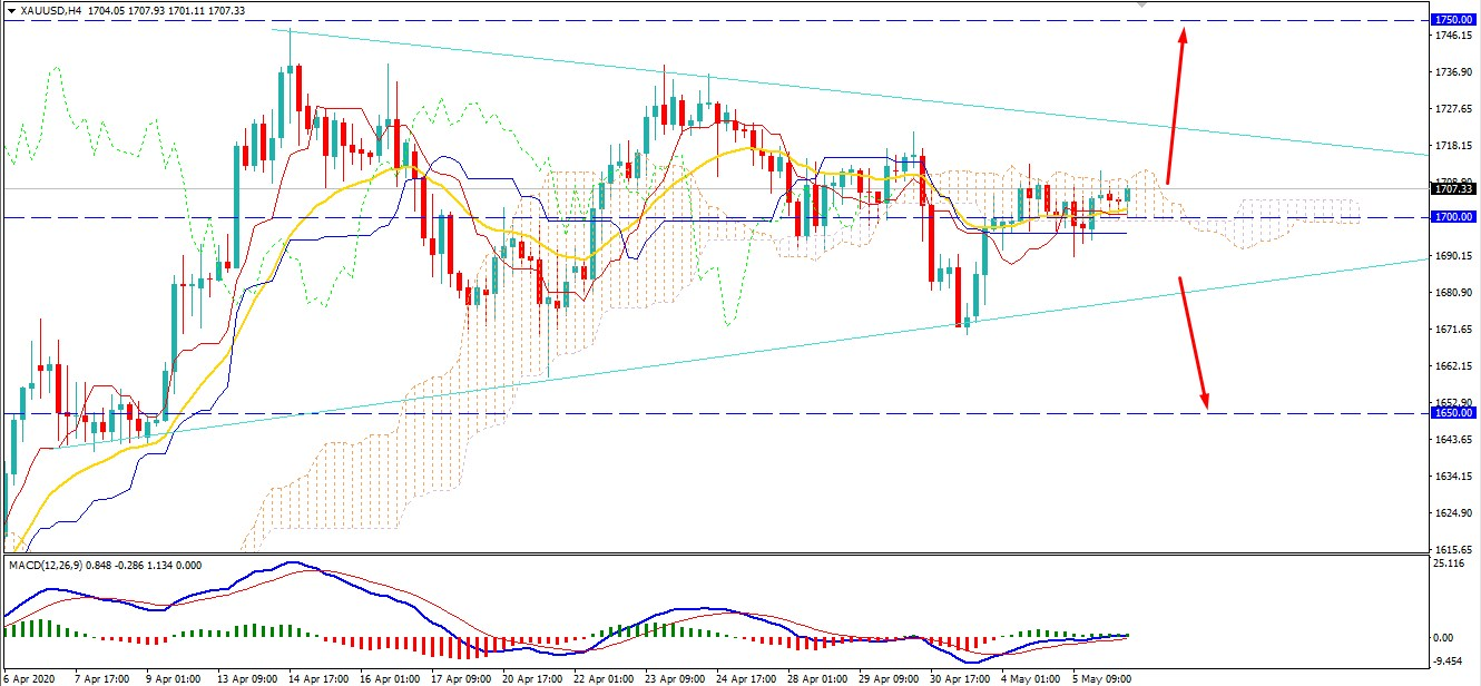 Gold Holding the Bullish Momentum Above $1700 - Will XAU Reach at $1800?