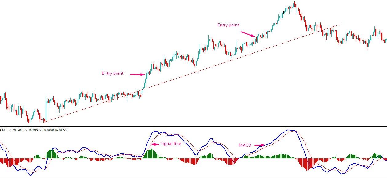 Best MACD Trading Strategies - AtoZ Markets