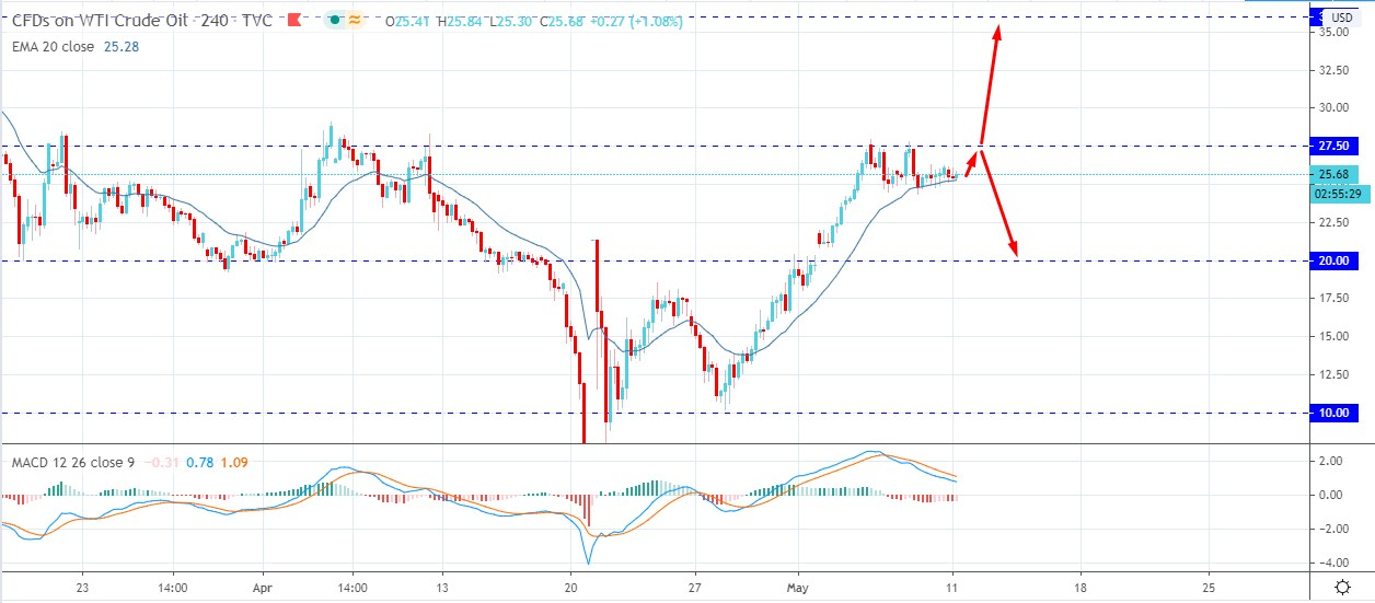 Oil Price Fall With the Concern of Second COVID-19 Wave