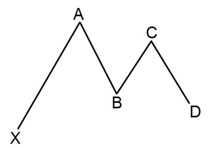 harmonic pattern