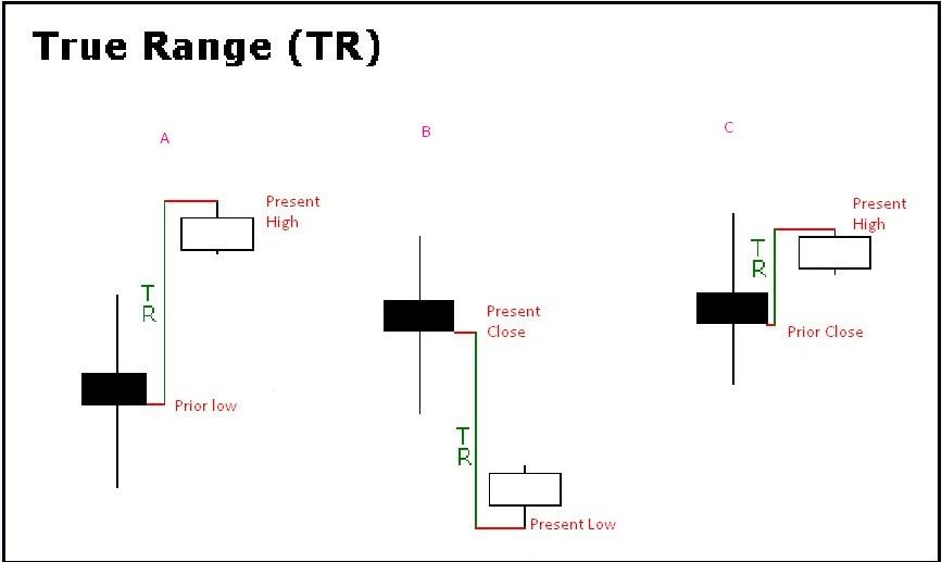 ATR Indicator