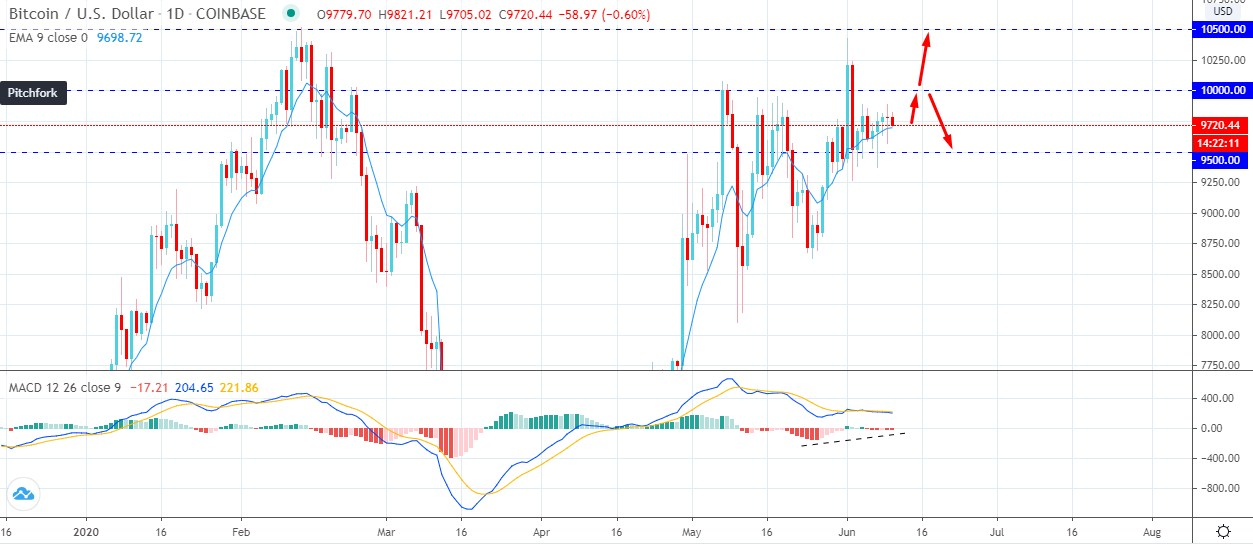 Bitcoin Correcting Below - AtoZ Markets