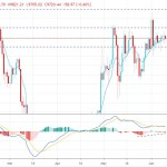 Bitcoin Still Correcting Below $10,000 - Is this the End of Bullish Trend?