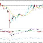 Bitcoin Sudden Drop Signals Further Down Move