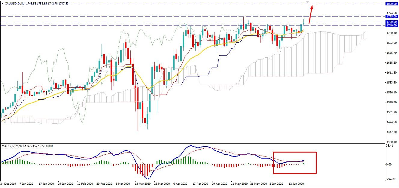 Gold Climbs Above - AtoZ Markets