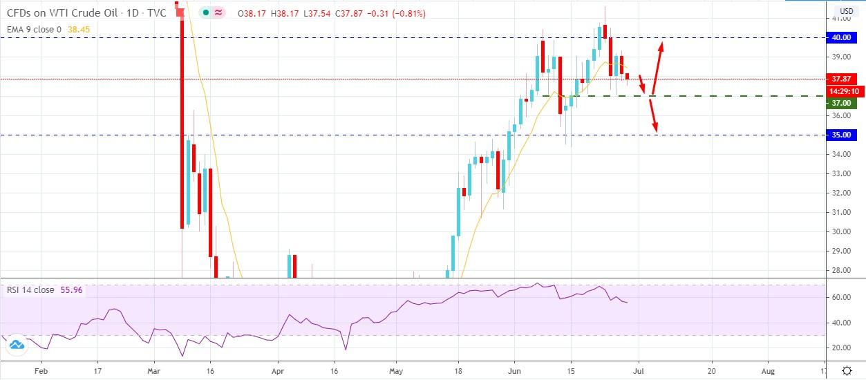 Oil Dropped Below - AtoZ Markets
