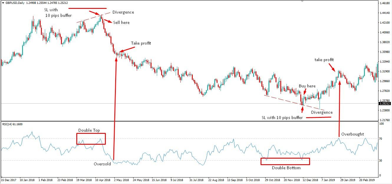 RSI Trading Strategies - AtoZ Markets