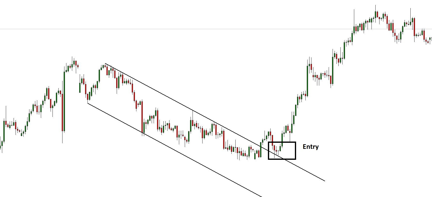 Channel Breakout Entry