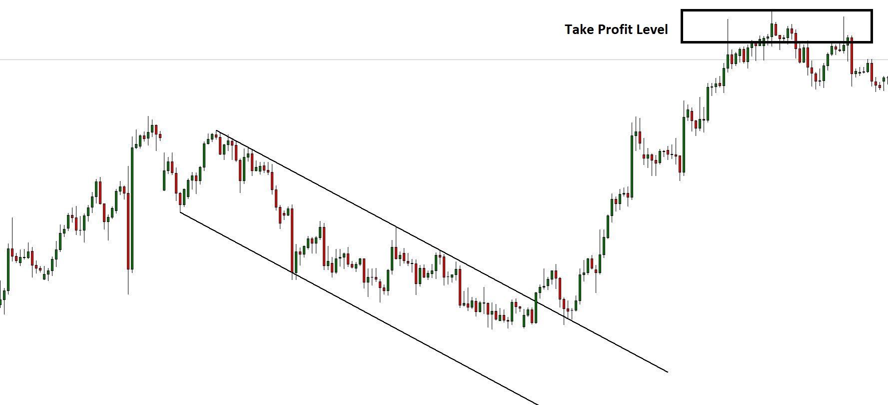 Channel breakout tke profit