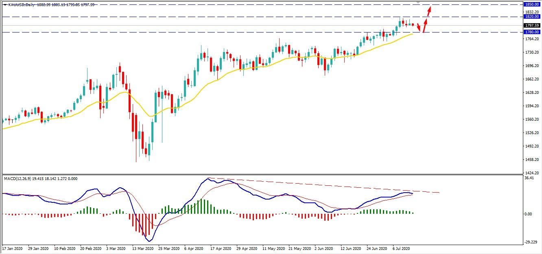 Gold Climbed Above - AtoZ Markets