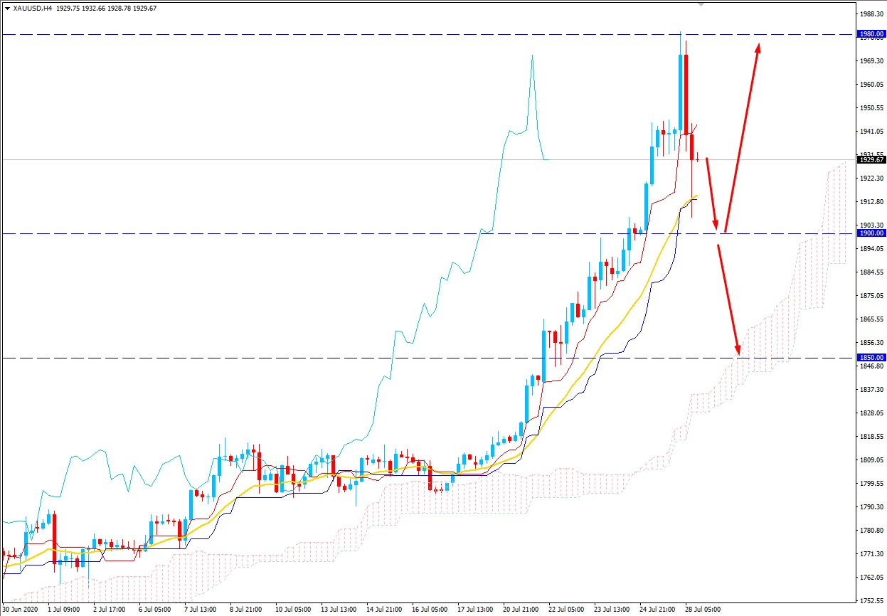 Gold Bears Regained