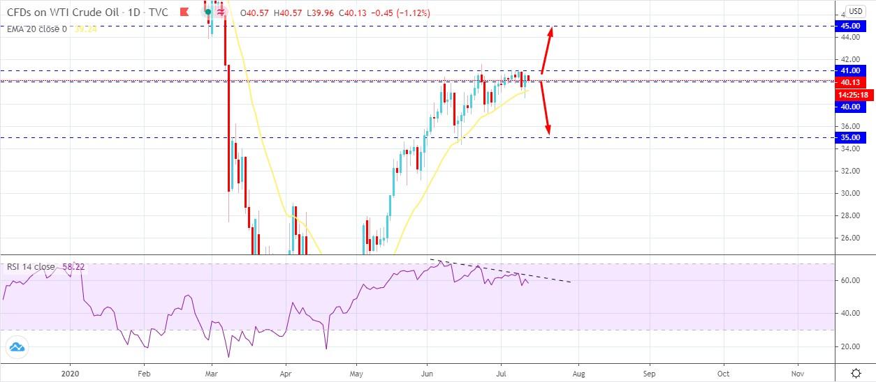 Oil Price Dropped - AtoZ Markets