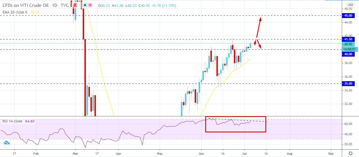 Oil Climbed Above - AtoZ Markets