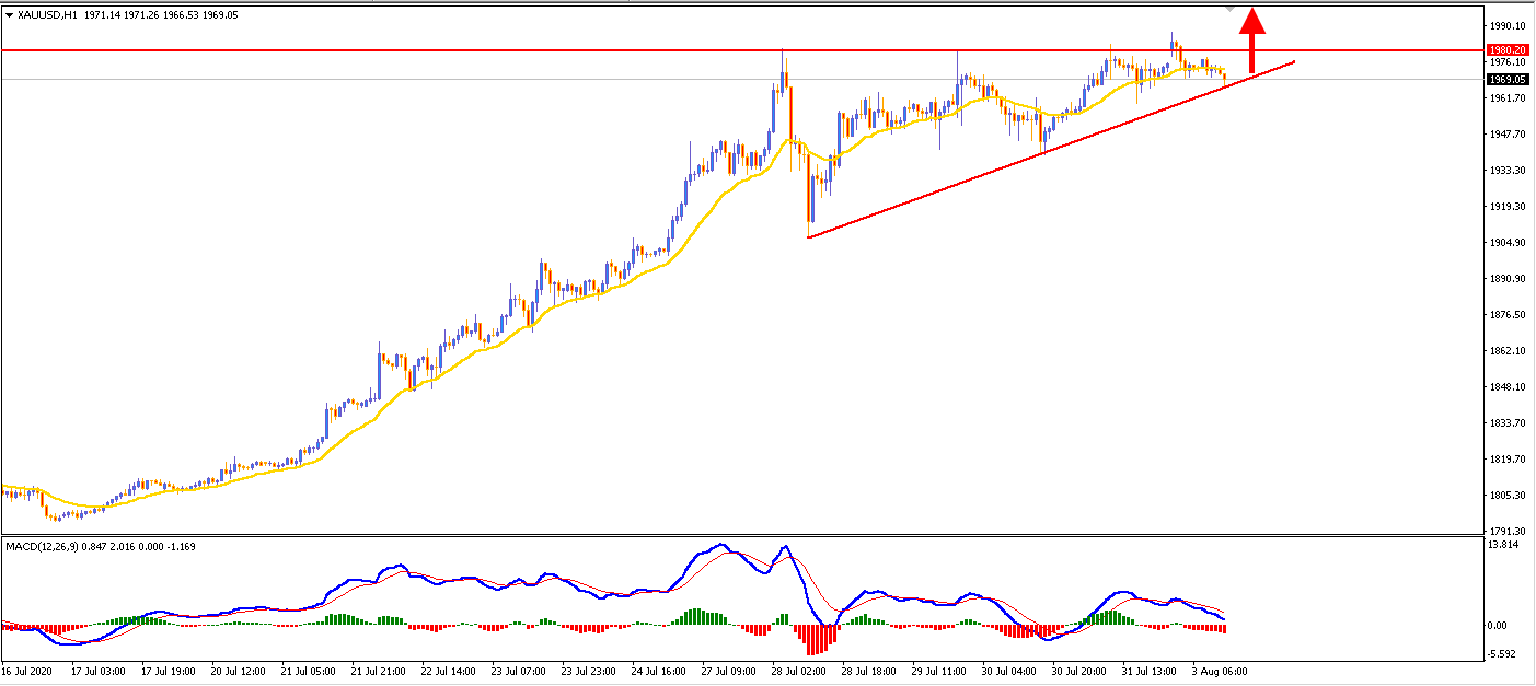 Gold Break Above $2000