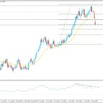EURUSD Bears Regain Momentum - Will the Pair Decline Further?