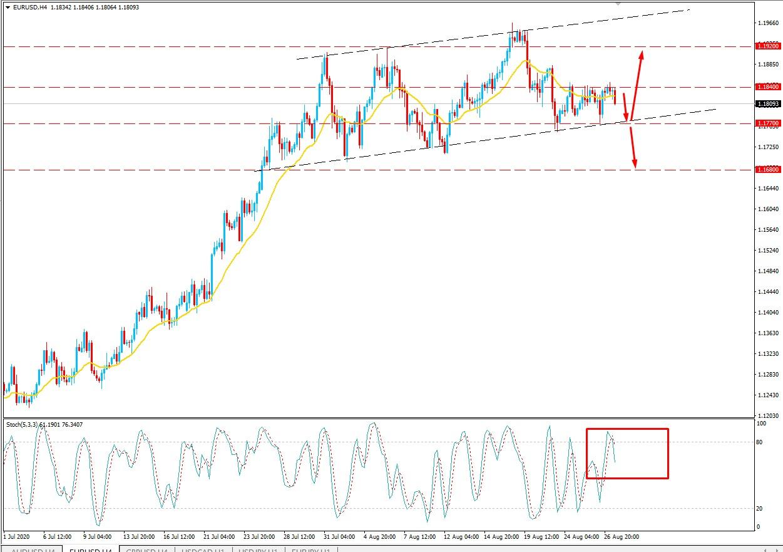 EURUSD Volatility Increased