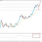 EURUSD Facing Resistance at 1.19 - Will Bears Regain Momentum?