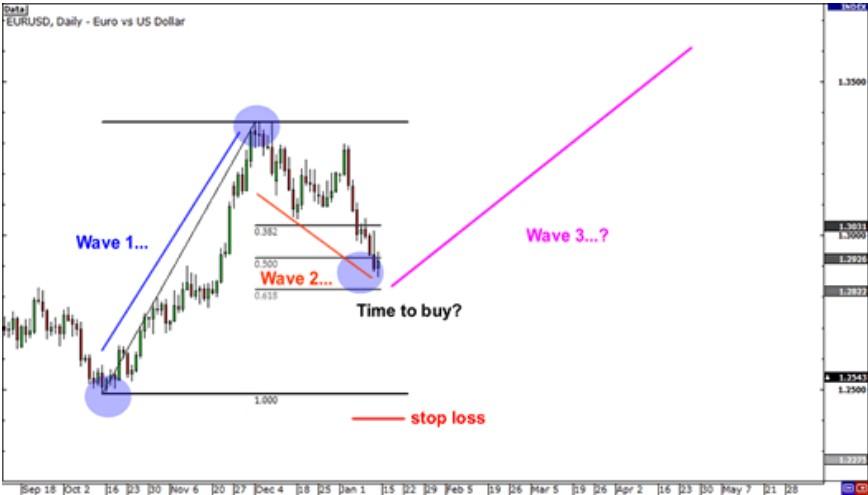 Trade Forex Using Elliott Waves