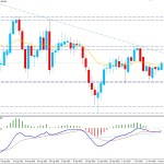 USDJPY Strikes Above 105.50 Resistance - Bulls to Recover Further?