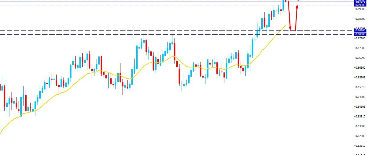 NZDUSD Broke Above 0.6950 Key Resistance - Will Recover Further?