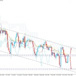 USDJPY Strikes Above 104.00 Area - Is It the End of the Bearish Trend?