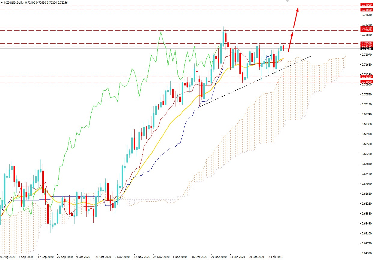NZDUSD Volatility Increased