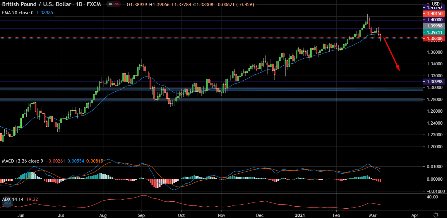Can Strong NFP Push USD Higher