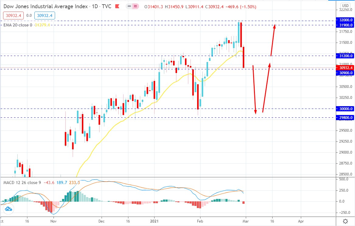 Dow Jones Industrial Average Fall