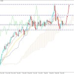 NZDUSD Volatility Increased Below 0.7250 Event Level - Bulls to Regain Momentum?