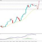 USDJPY Volatility Increased Below 109.00 Key Area - Bears to Regain Momentum?