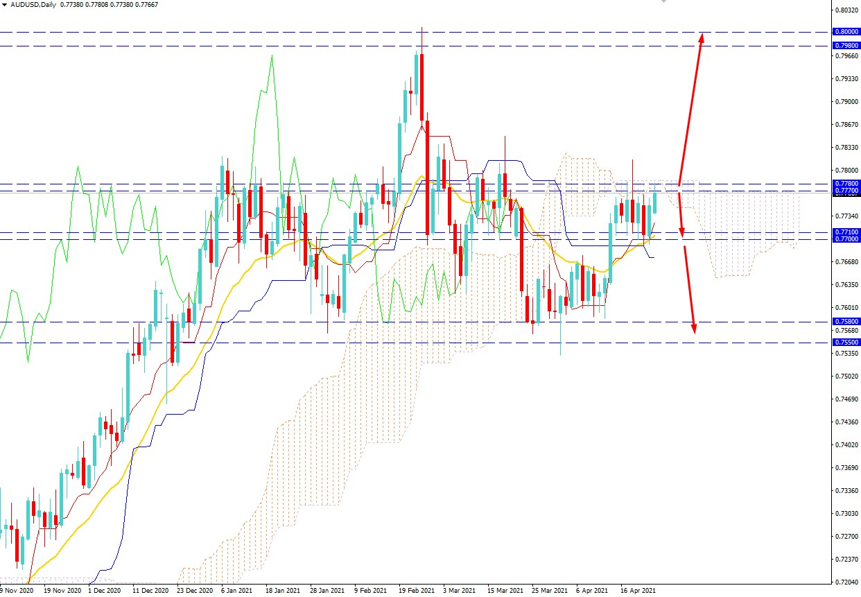 AUDUSD Volatility Increased