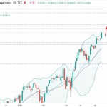 Dow Jones Hit an All Time High of $33,800 Price Area - What Next?